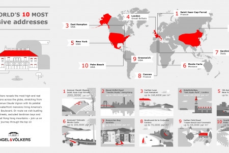 The world's most exclusive addresses Infographic