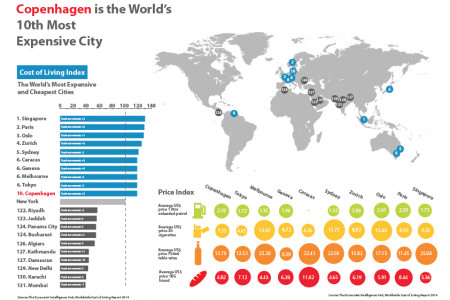 Copenhagen is the World's 10th Most Expensive City Infographic