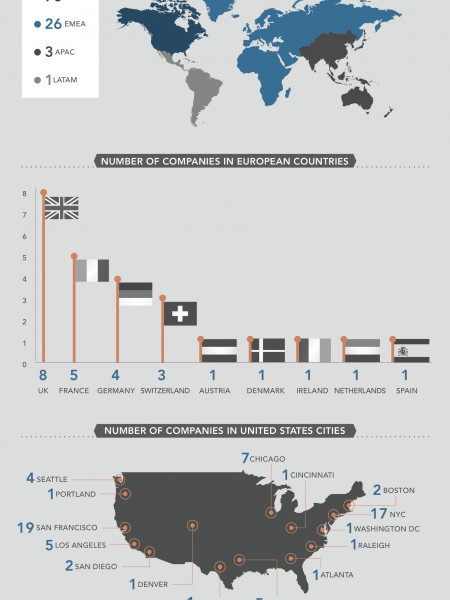 The World's Most InDemand Employers Infographic