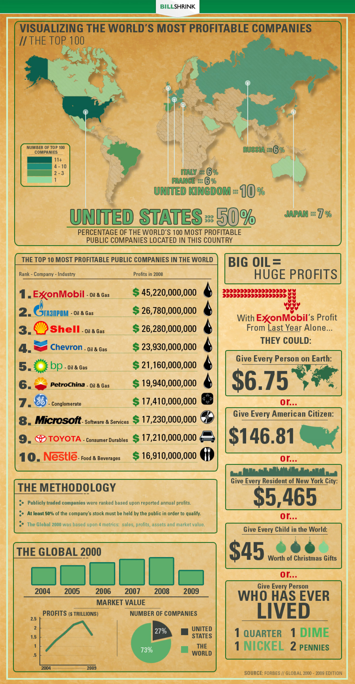 The World's Most Profitable Companies Infographic