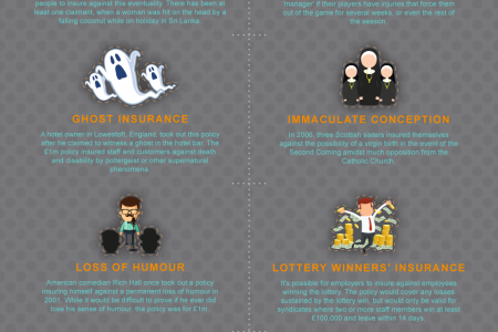 The World's Strangest Insurance Policies Infographic