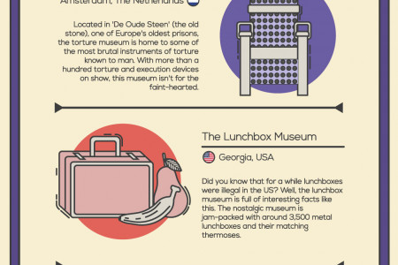 The World's Strangest Museums Infographic