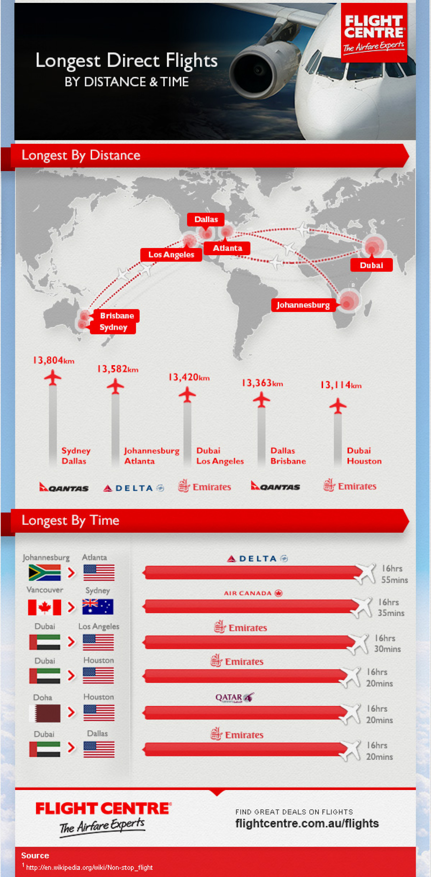 The Worlds Top 5 Longest Flights Infographic