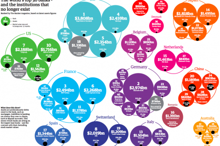 The Worlds Top 50 Bank- and the Institutions that no longer exist  Infographic