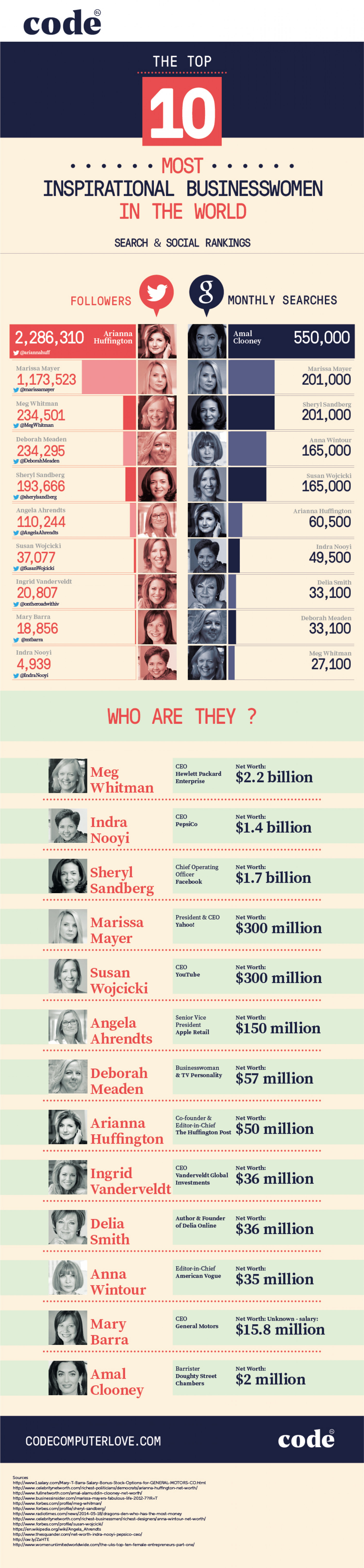 The world's top businesswomen ranked by Twitter followers & monthly Google searches Infographic