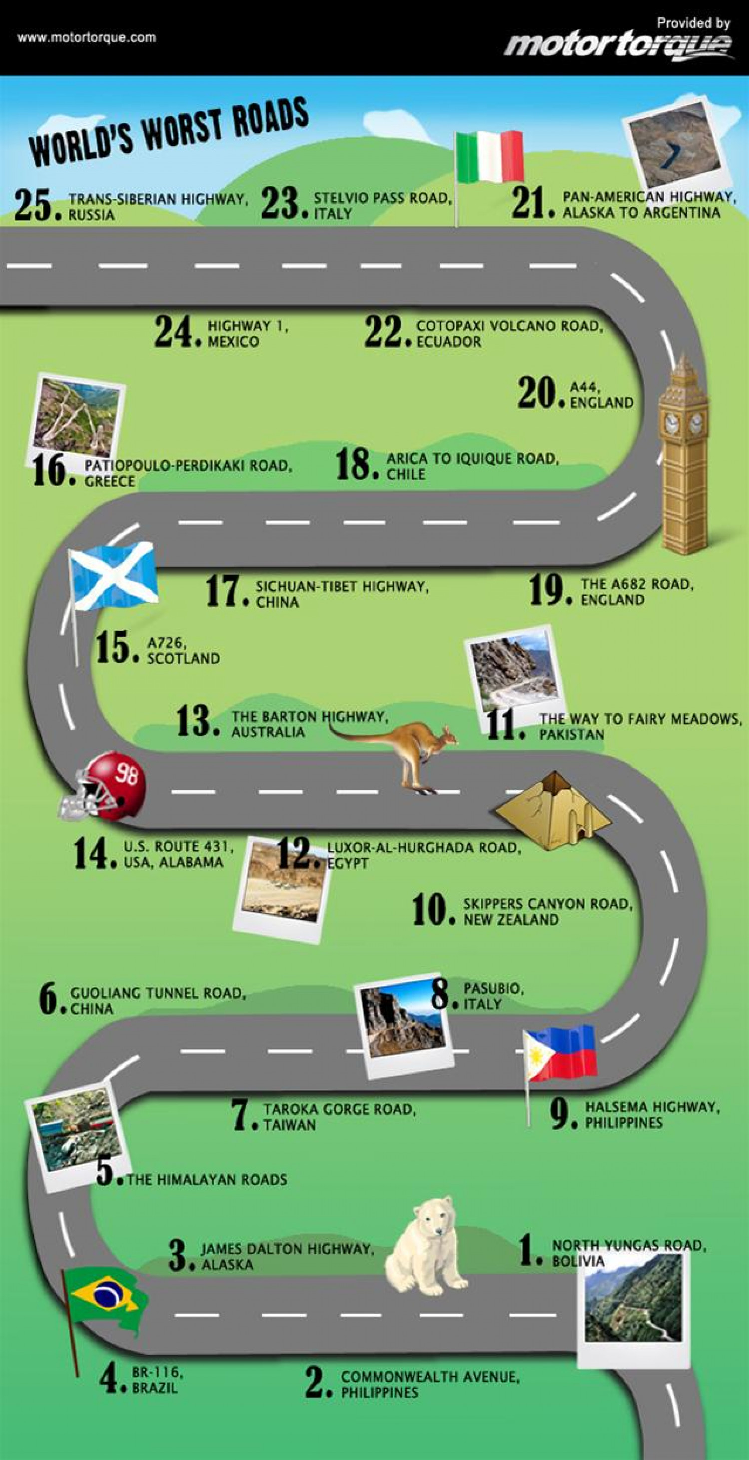 The worlds worst roads! Infographic