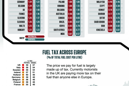 The Worldwide Cost of Fuel Infographic