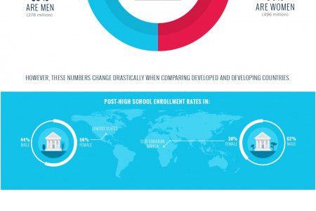 The Worldwide Struggle To Educate Women Infographic