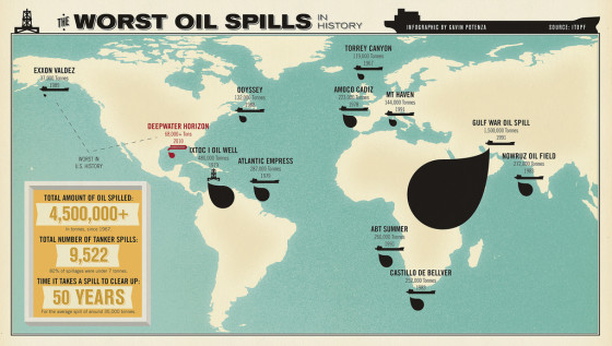 The Worst Oil Spills in History | Visual.ly