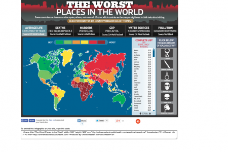 The Worst Places in the World Infographic
