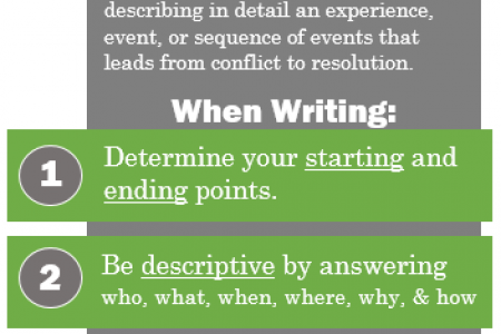 The writing guide Infographic