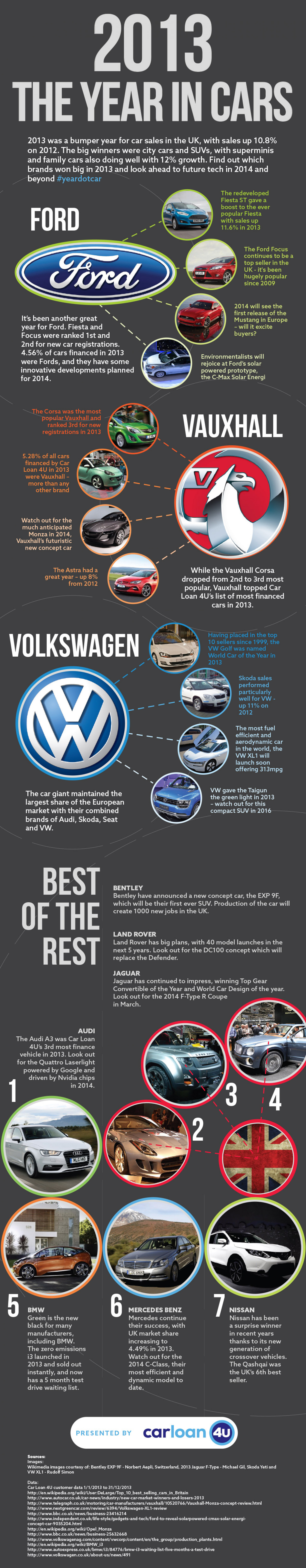 The Year in Cars 2013  Infographic