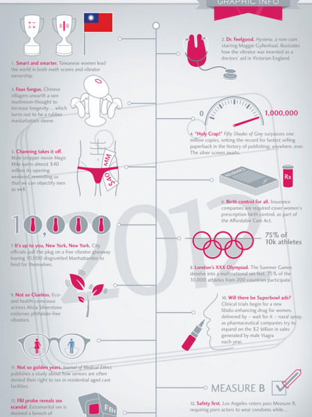 The Year in Sex Infographic