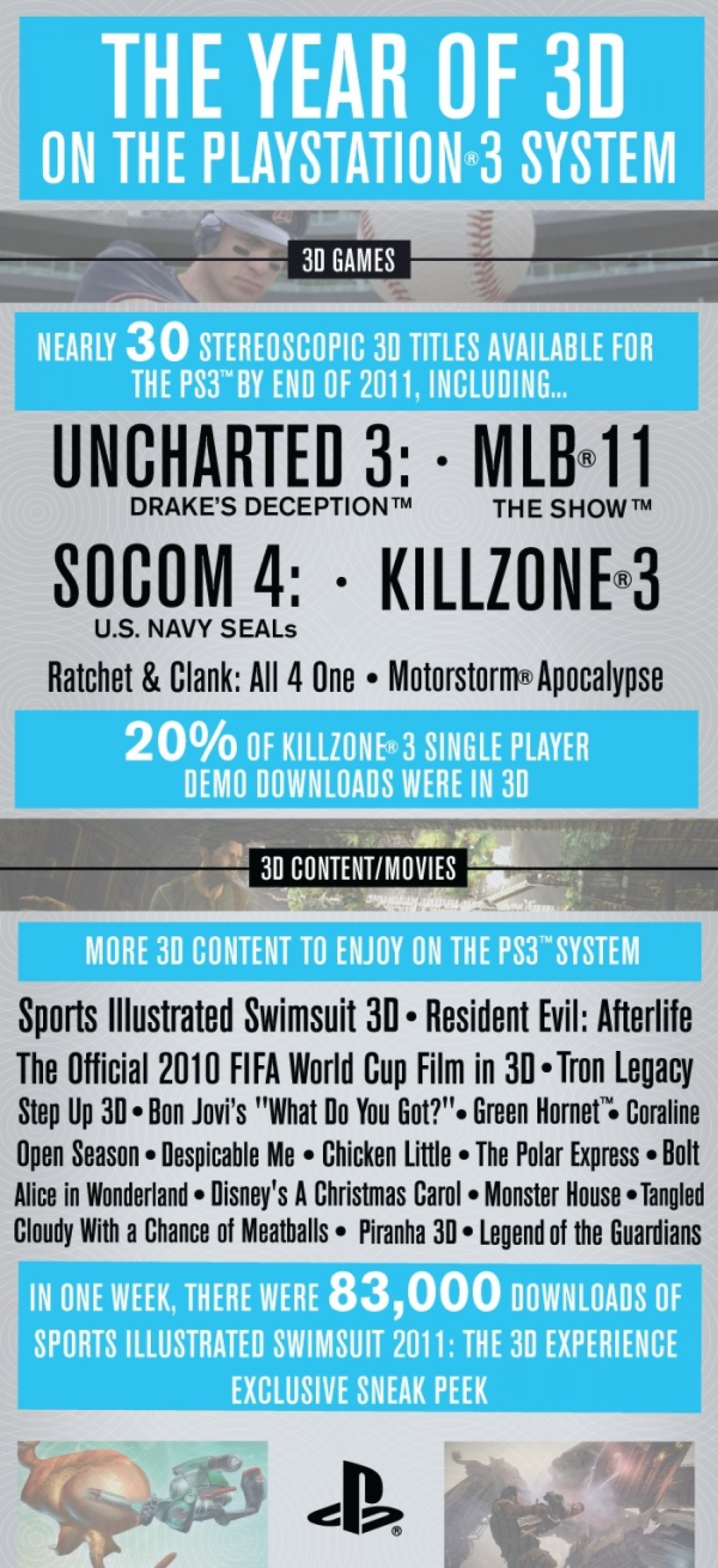 The Year of 3D on the Playstation 3 System Infographic
