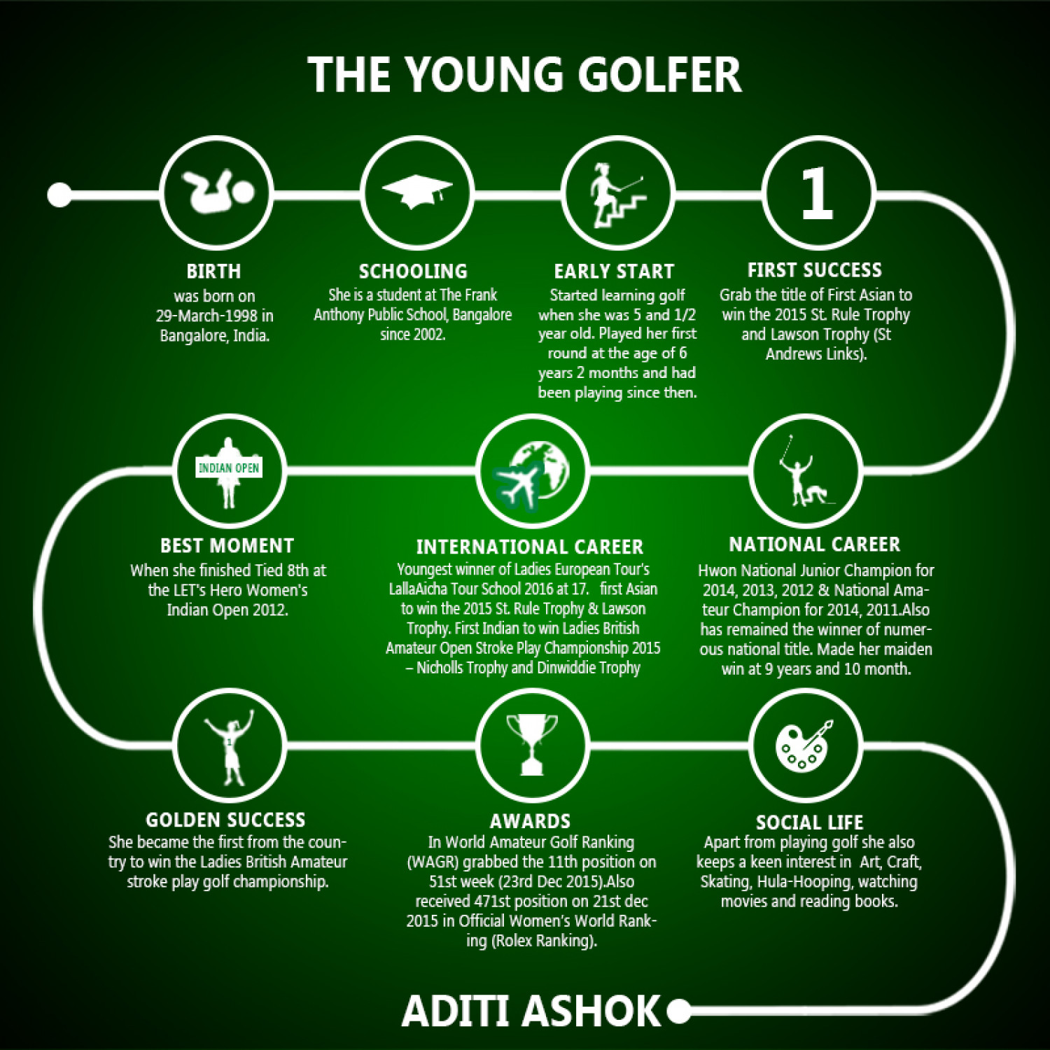 The Young Golfer: Aditi Ashok Infographic