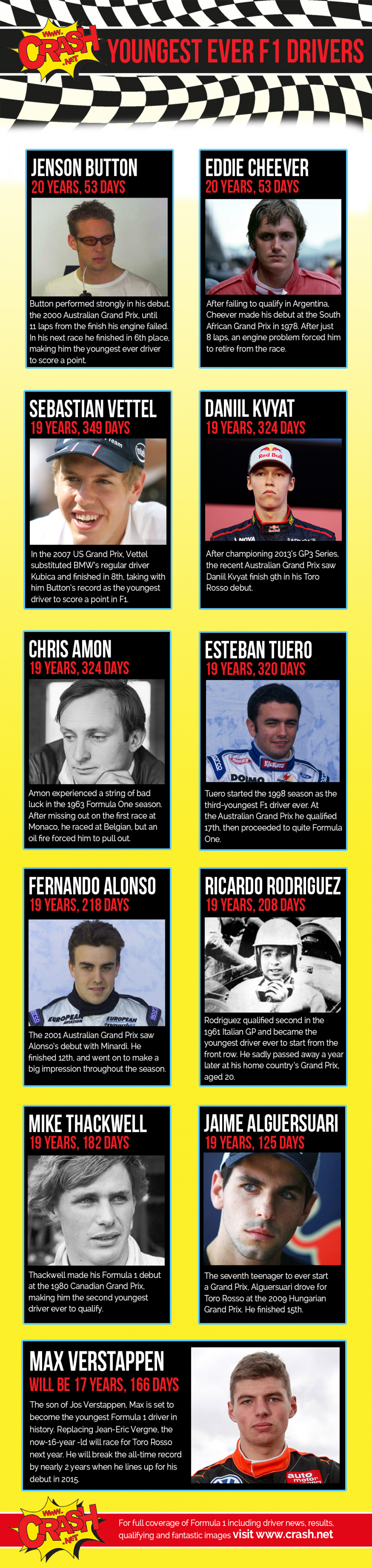 The Youngest Ever F1 Drivers Infographic