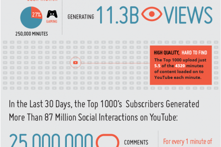The YouTube Top 1000 Producers Infographic