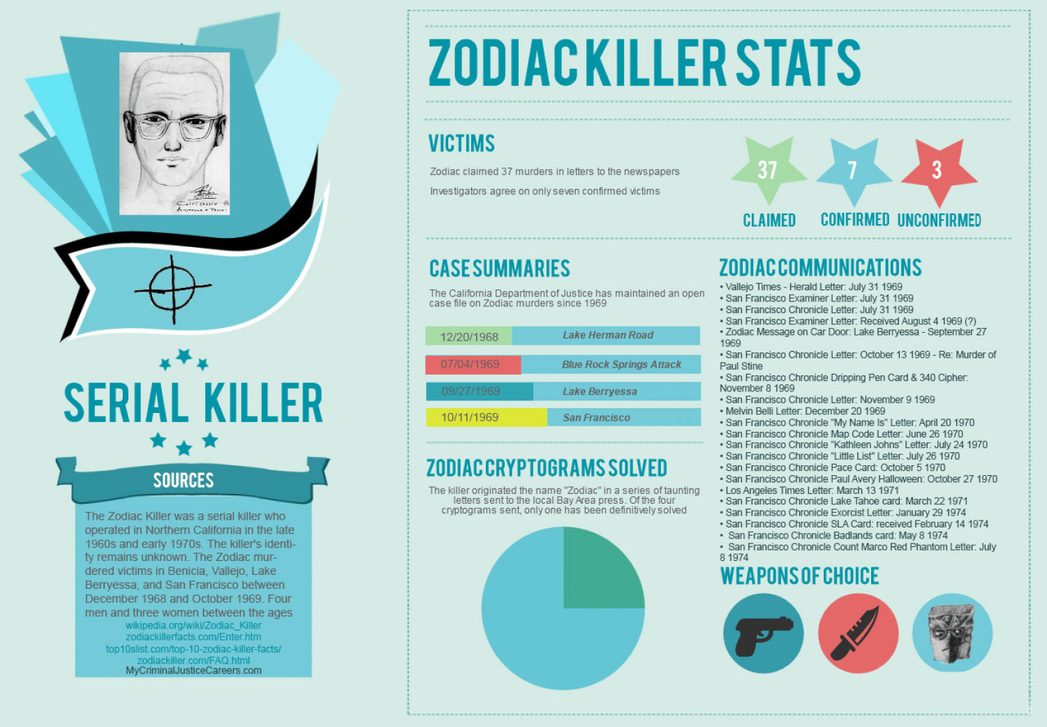 The Zodiac Killer Stats