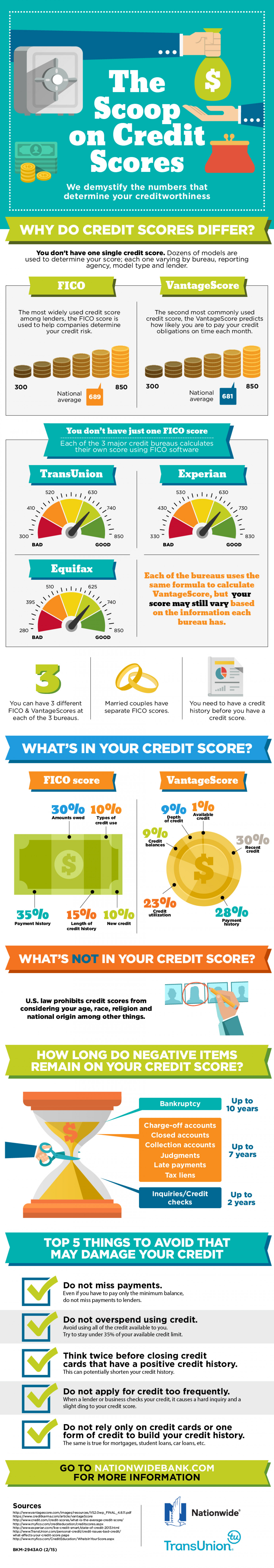The Scoop on Credit Scores Infographic
