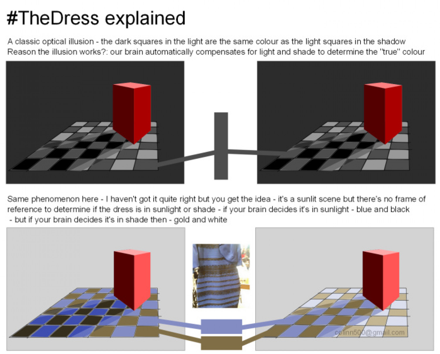 The dress explained -  Thedress Explained Infographic