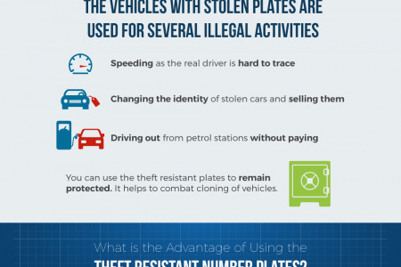Theft Resistant Car Number Plates to Combat Car Cloning Infographic