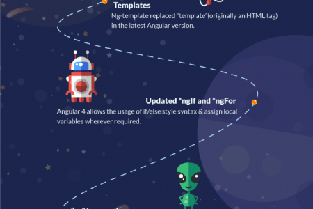 the-journey-with-angular Infographic