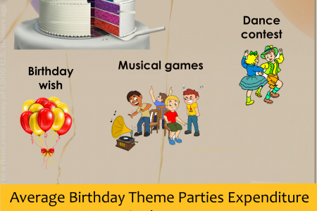 Theme Party Entertainers Infographic
