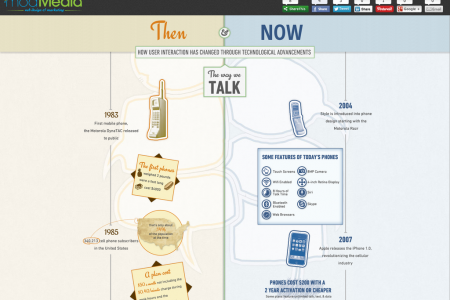 Then & Now - Technology's Impact on User Interaction  Infographic