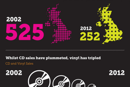 Then & Now: How ten years of iTunes has changed music  Infographic