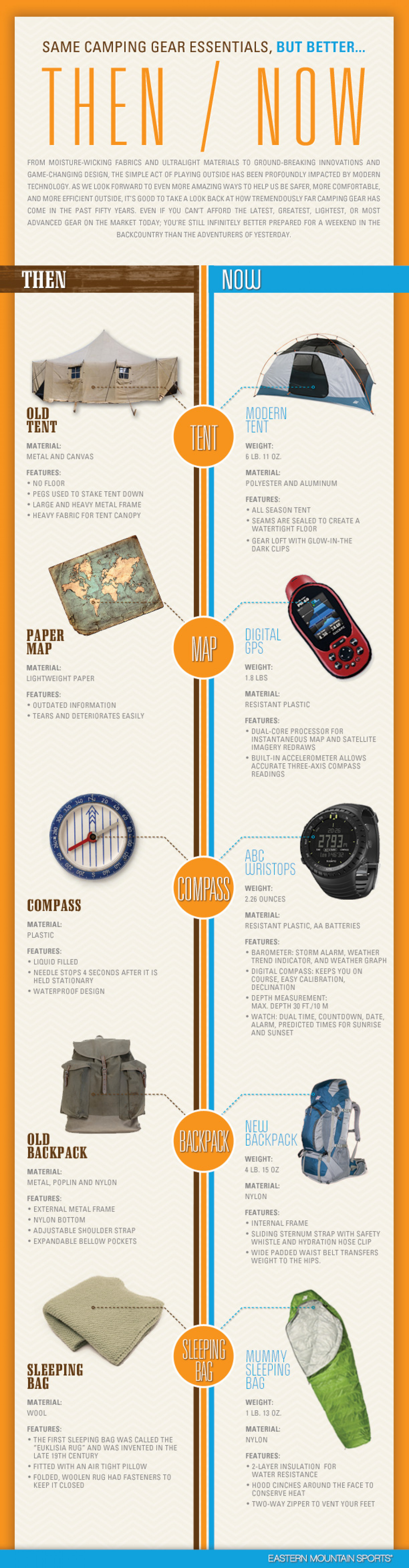 Then/ Now: Same Camping Gear Essentials, But Better Infographic