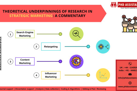 Theoretical underpinnings of research in strategic marketing: A commentary - Phdassistance.com Infographic