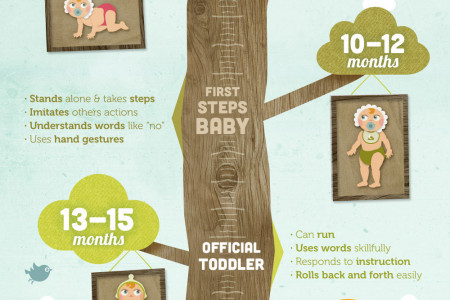 There Grows My Baby! Milestone Guide Infographic