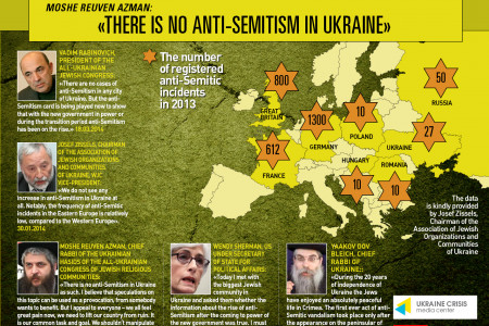 There is No Antisemitism in Ukraine Infographic