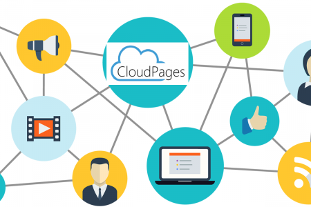 There is no place better for free file sharing than Cloudpages Infographic