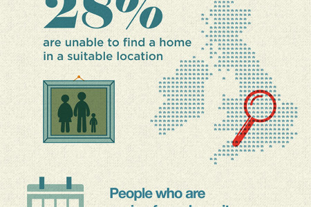 There's No Place Like Home Infographic