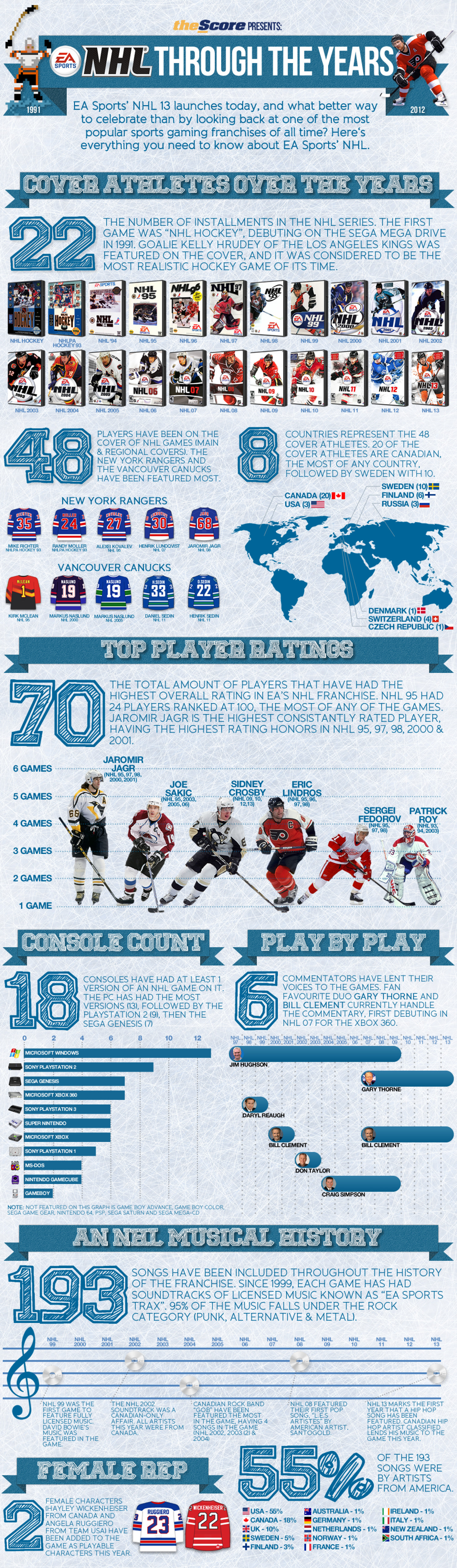 theScore presents EA Sports NHL Through the Years Infographic