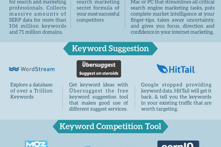 These Tools Will Make Your Website Famous Infographic