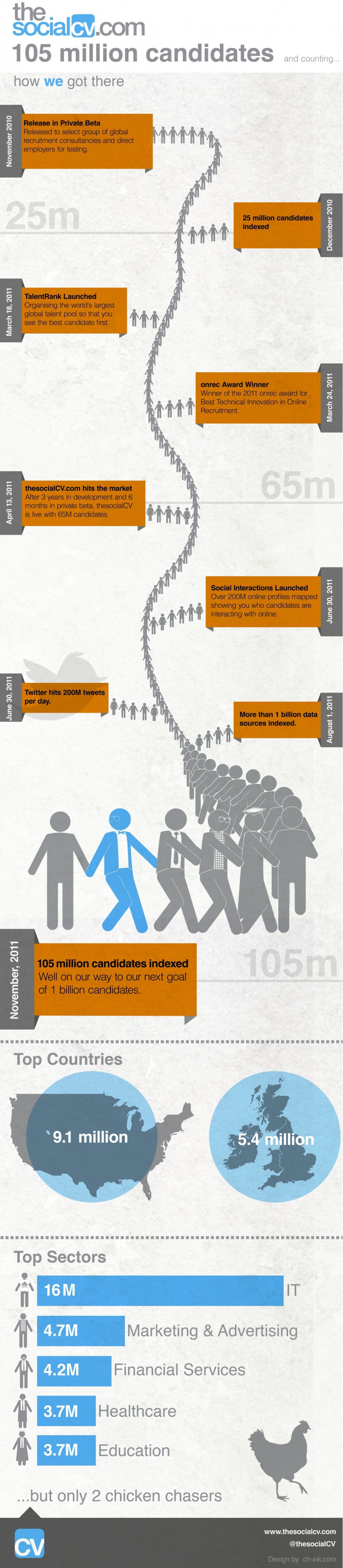 TheSocialCV Now Indexing 105+ Million Professionals and Counting Infographic