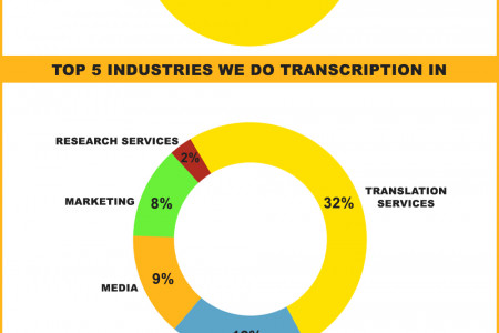 The_World_of_Audio_Transcription_Services-1 Infographic