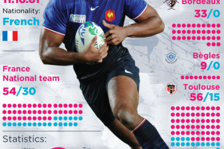 Thierry Dusautoir personal stats Infographic