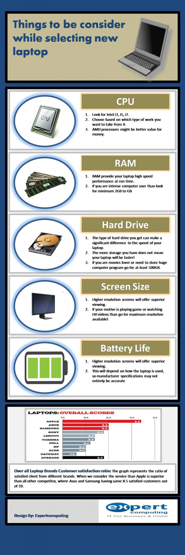 Things to be consider while selecting new laptop