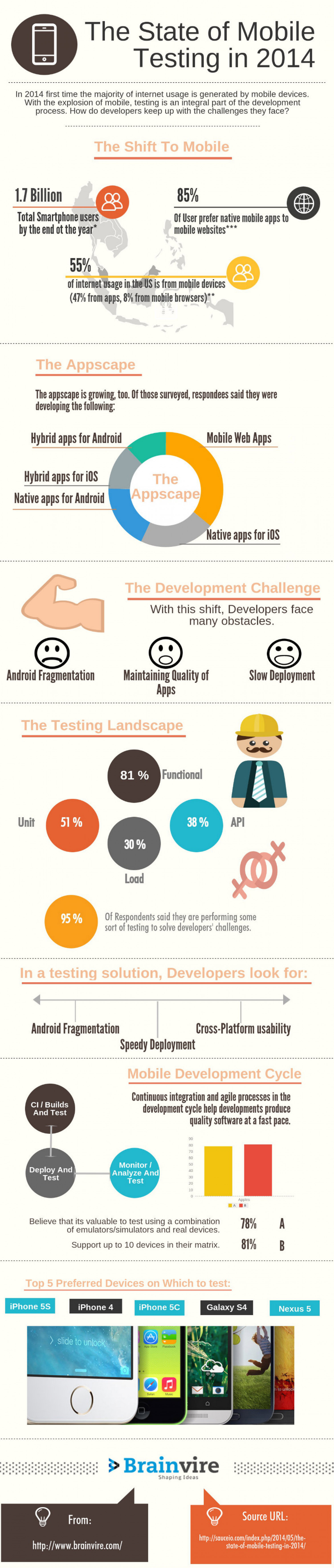 Things to be keep in mind for Mobile Testing in 2014 Infographic