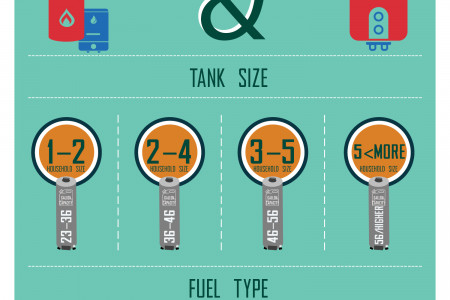 Things To Consider Before Buy Water Heater - Gas Vs Electric Water Heater Infographic