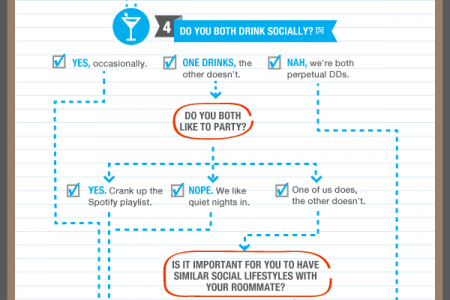 Things to Consider When Finding a Roommate Infographic