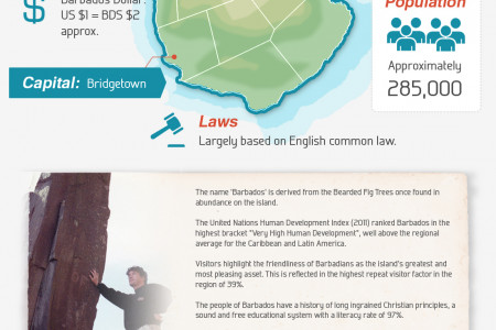 Things to Know About Barbados Infographic