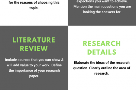 Things To Mention In A Dissertation Proposal Infographic