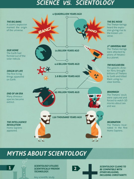 Things You Don't Know About Scientology Infographic