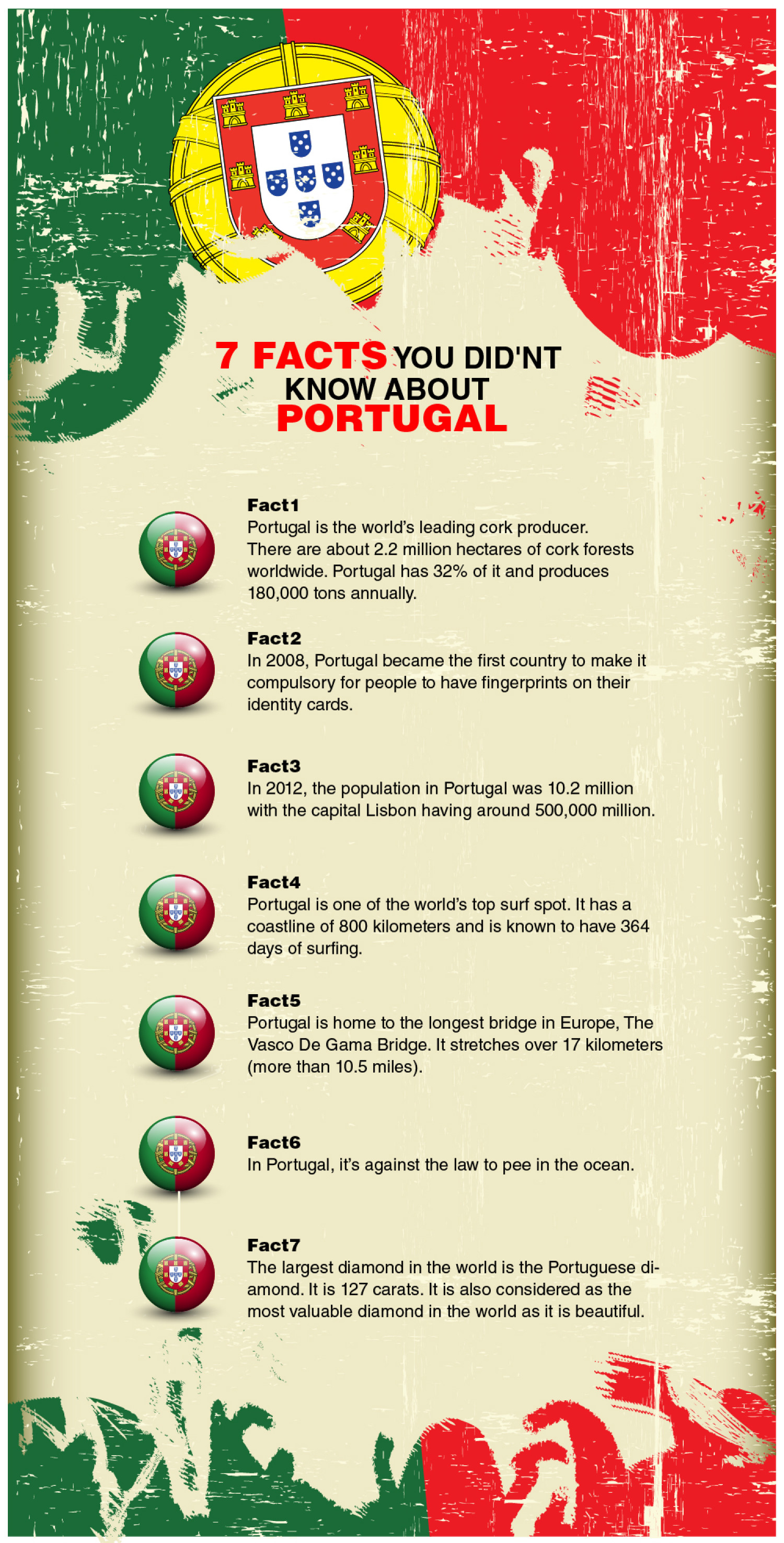 7 Facts You Didn't Know about Portugal Infographic