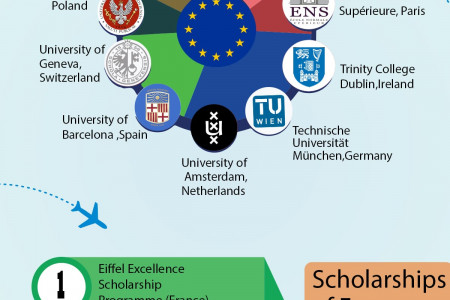 Things You Should know About why Study in Europe Infographic