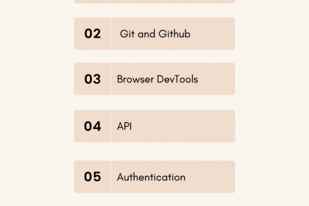 Things You Should Know As a Web Developer Infographic